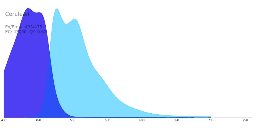 Cerulean :: Fluorescent Protein Database