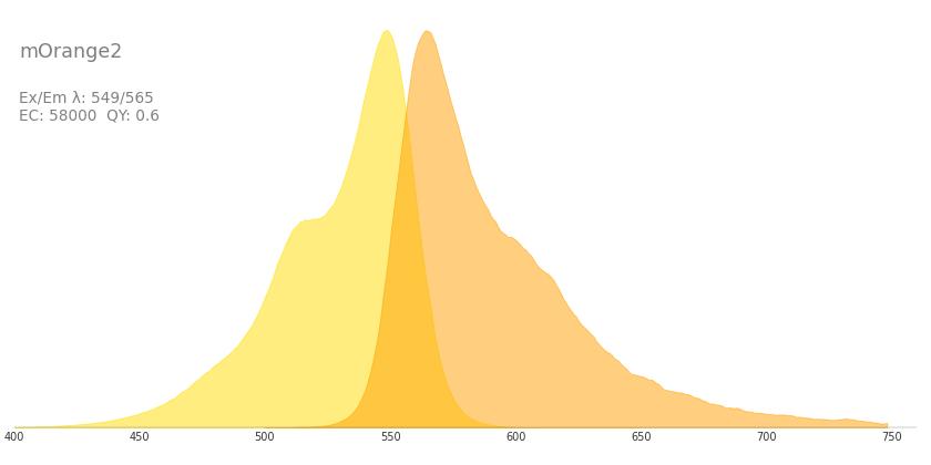 Power To Weight Ratio Calculator >> mOrange2 :: Fluorescent Protein Database